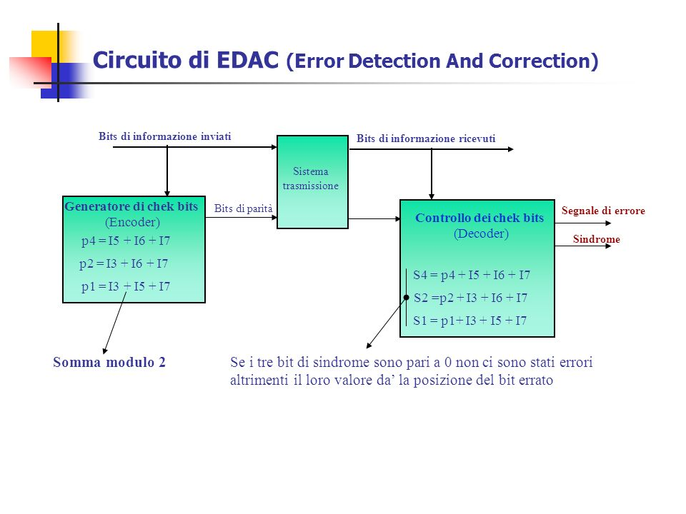 Circuito di EDAC (Error Detection And Correction)