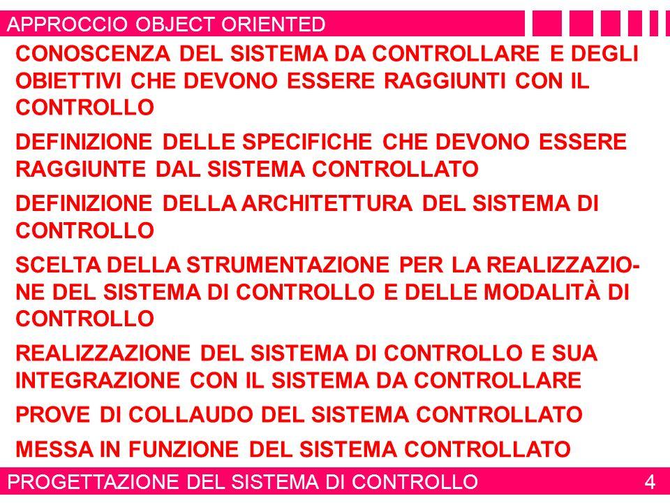 DEFINIZIONE DELLA ARCHITETTURA DEL SISTEMA DI CONTROLLO