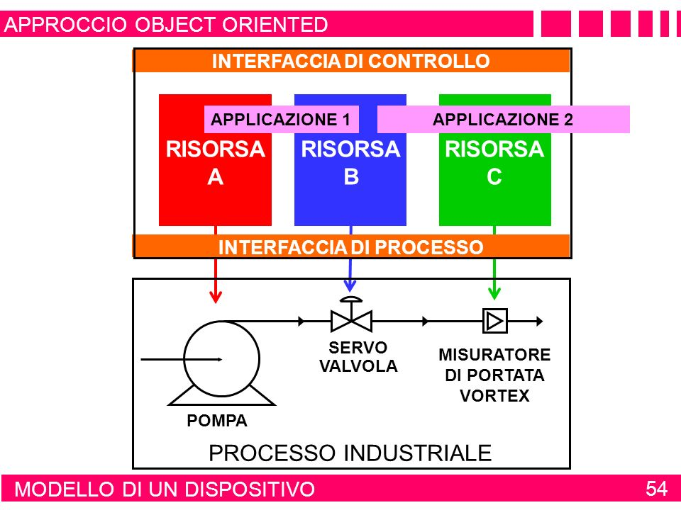 INTERFACCIA DI CONTROLLO INTERFACCIA DI PROCESSO