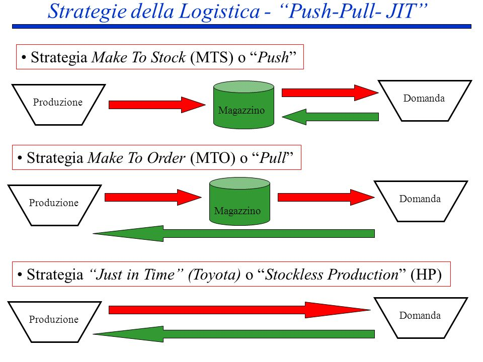 Strategie della Logistica - Push-Pull- JIT