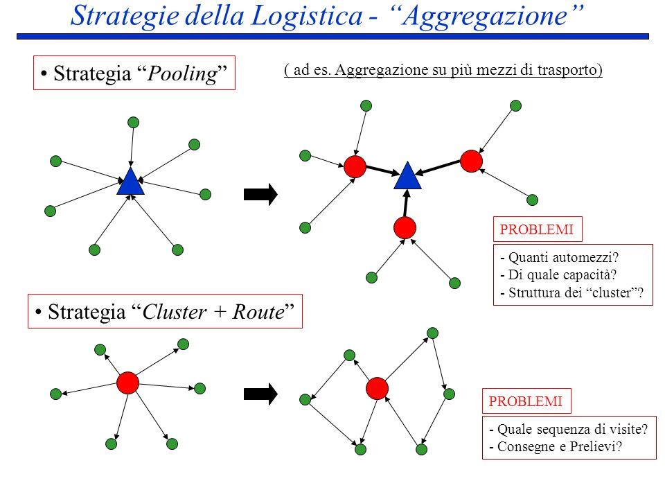 Strategie della Logistica - Aggregazione