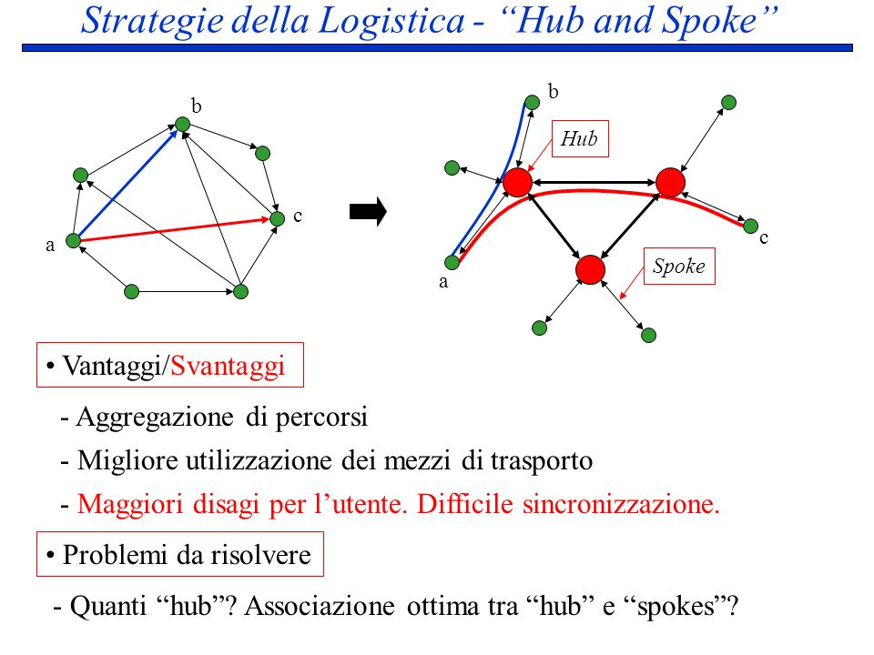 Strategie della Logistica - Hub and Spoke