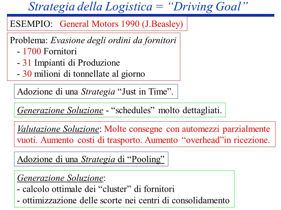Strategia della Logistica = Driving Goal