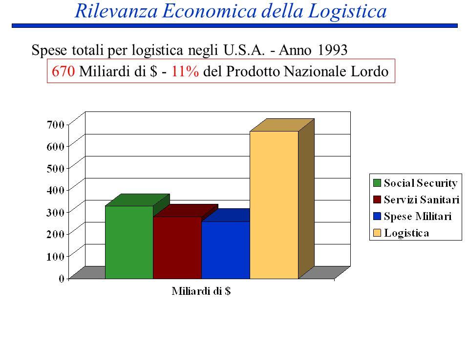 Rilevanza Economica della Logistica
