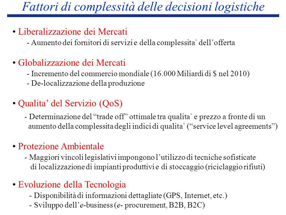 Fattori di complessità delle decisioni logistiche