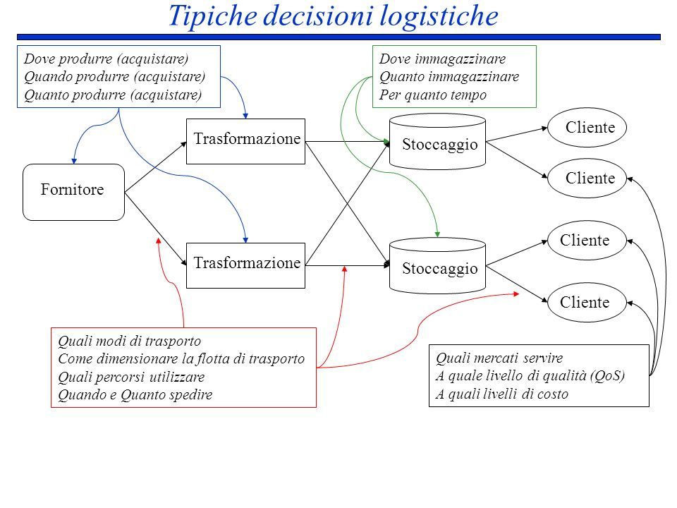 Tipiche decisioni logistiche