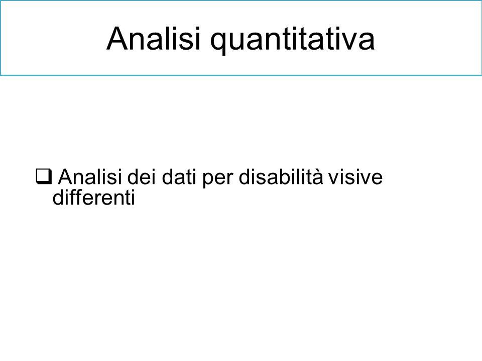 Analisi quantitativa Analisi dei dati per disabilità visive differenti