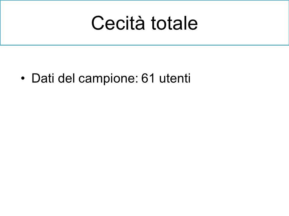 Cecità totale Dati del campione: 61 utenti