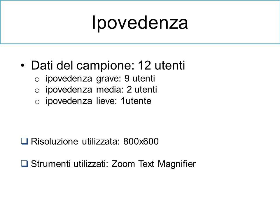Ipovedenza Dati del campione: 12 utenti ipovedenza grave: 9 utenti