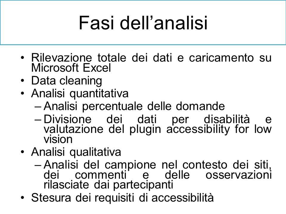 Fasi dell'analisi Rilevazione totale dei dati e caricamento su Microsoft Excel. Data cleaning. Analisi quantitativa.