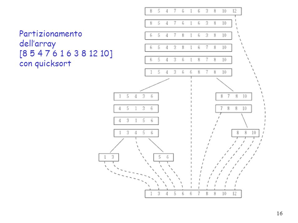 Partizionamento dell'array [ ] con quicksort