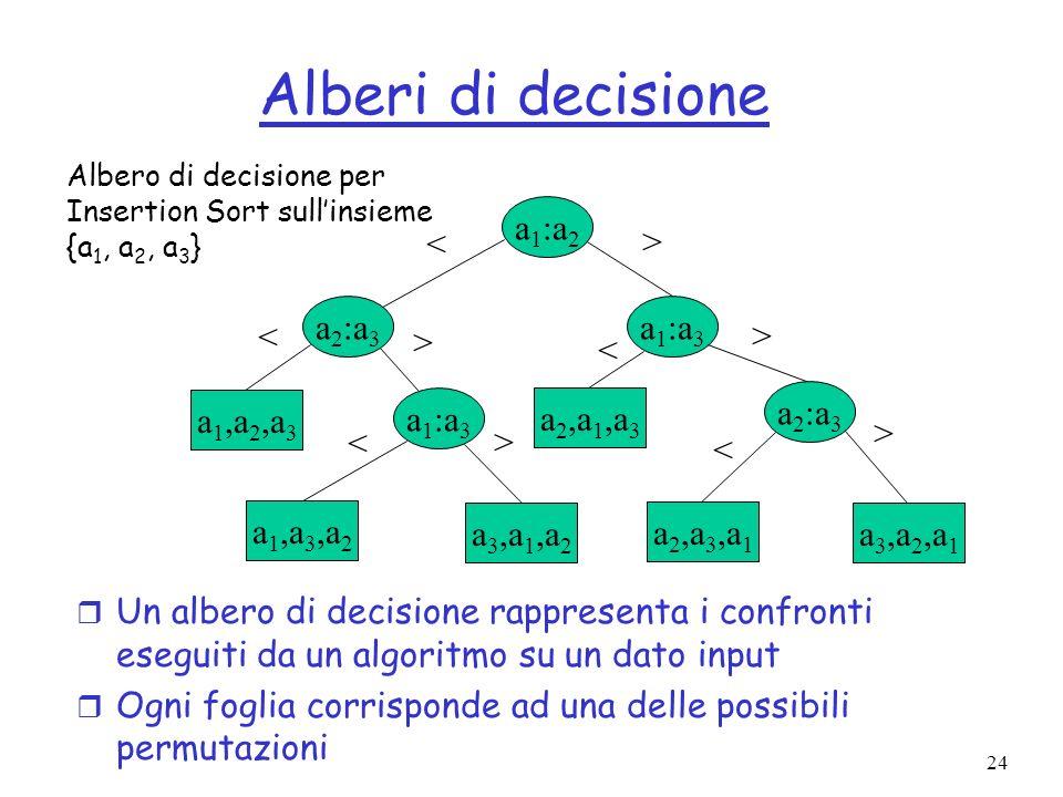 Alberi di decisione a1:a2 < > a2:a3 a1:a3 < > > <