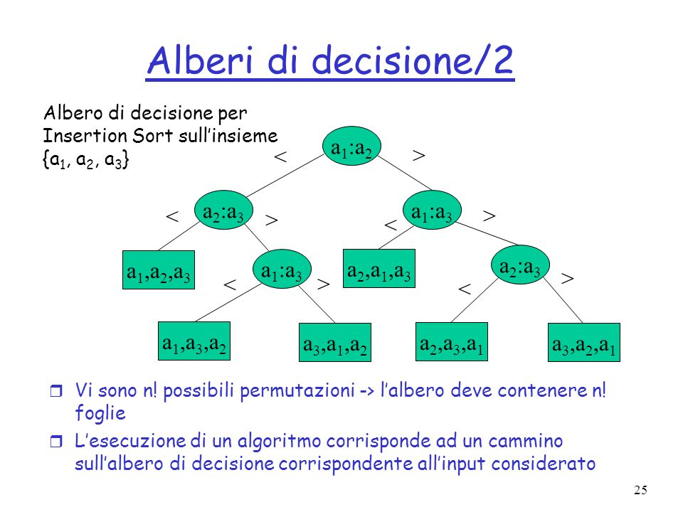 Alberi di decisione/2 a1:a2 < > a2:a3 a1:a3 < > > <