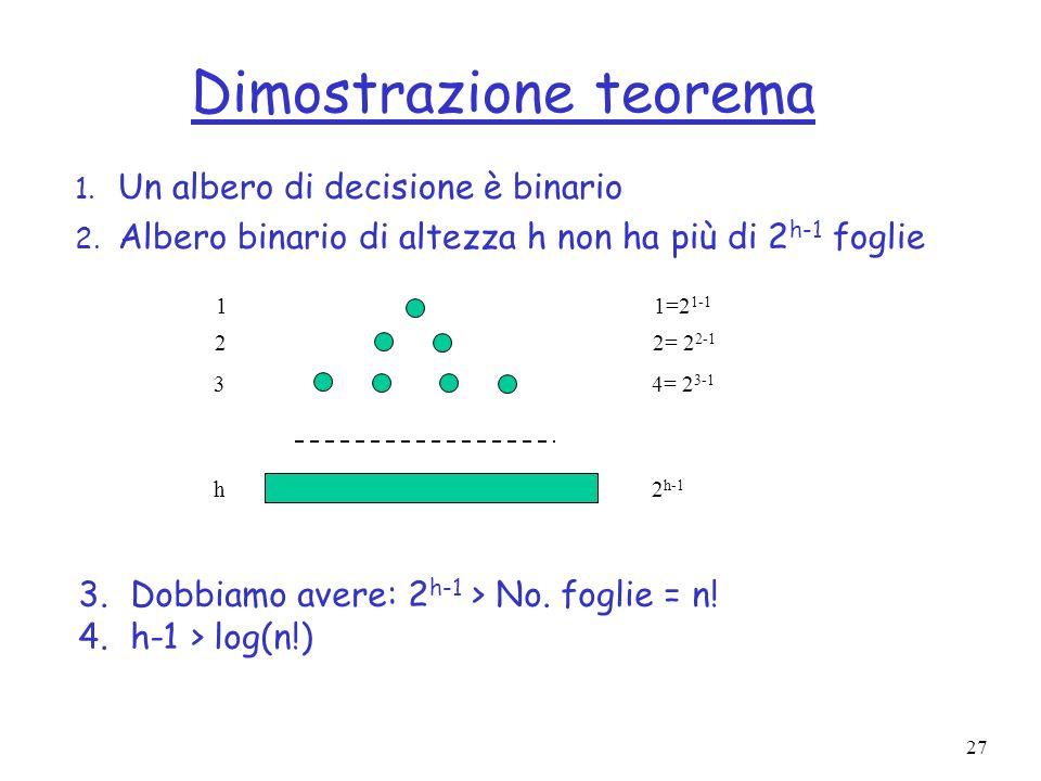 Dimostrazione teorema