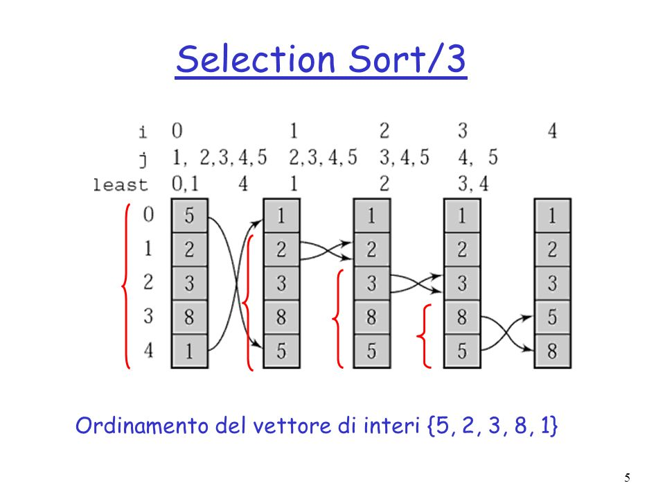 Selection Sort/3 Ordinamento del vettore di interi {5, 2, 3, 8, 1}