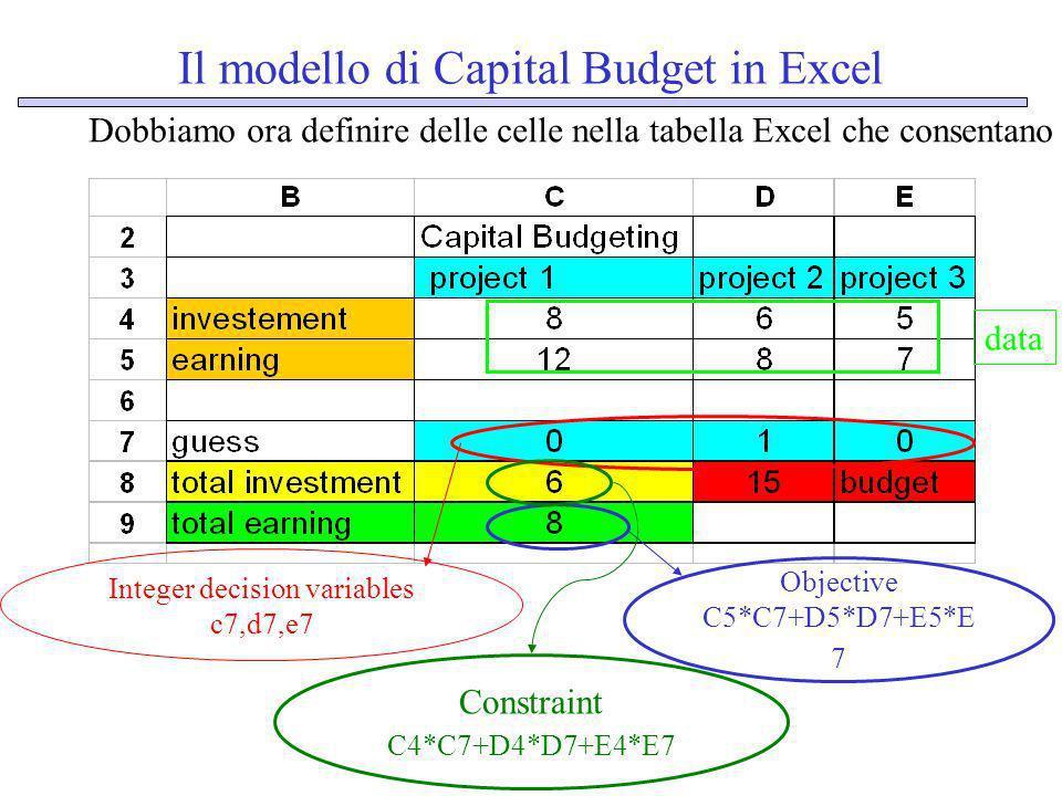 Il modello di Capital Budget in Excel