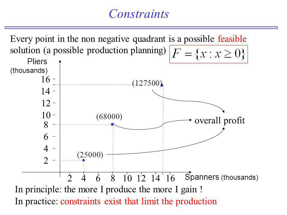 ConstraintsEvery point in the non negative quadrant is a possible feasible solution (a possible production planning)