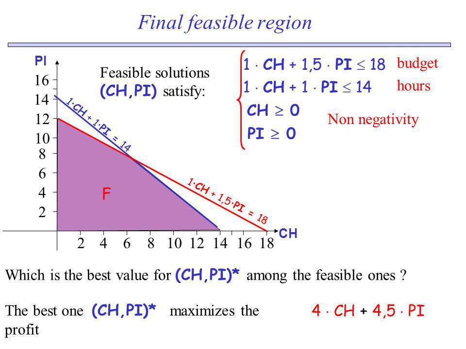Final feasible region 14 12 2 4 6 8 10 16 18 F 1  CH + 1,5  PI  18