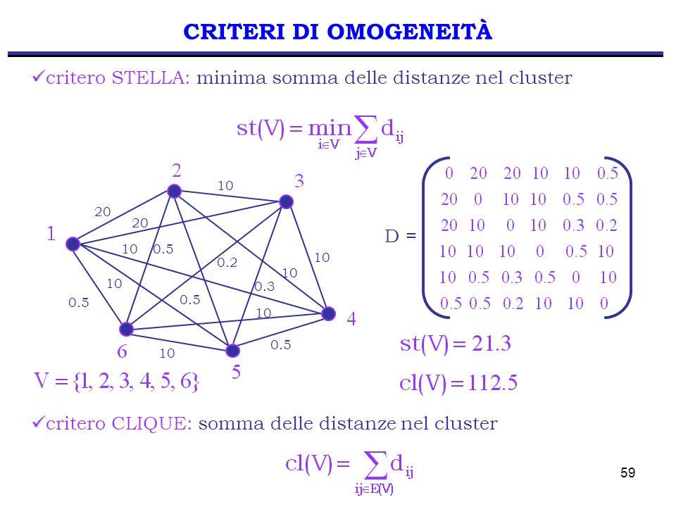 CRITERI DI OMOGENEITÀ critero STELLA: minima somma delle distanze nel cluster. 20. 10. 0.5. 0.2.