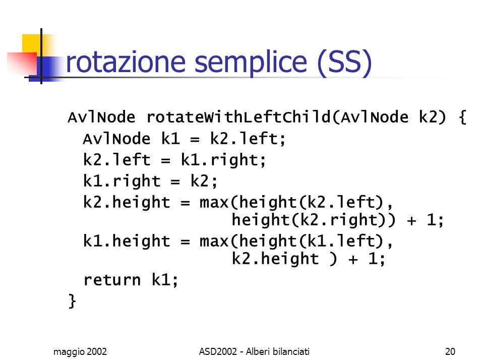 rotazione semplice (SS)