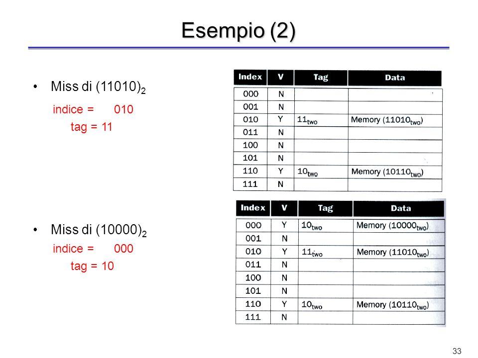 Esempio (2) Miss di (11010)2 Miss di (10000)2 indice = 010 tag = 11