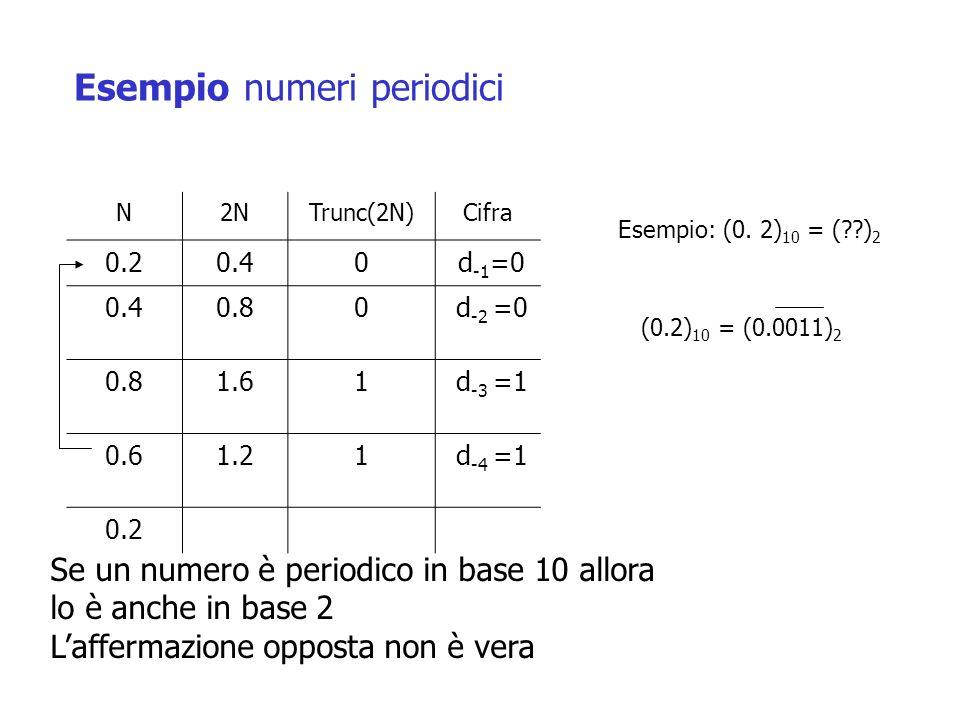 Esempio numeri periodici