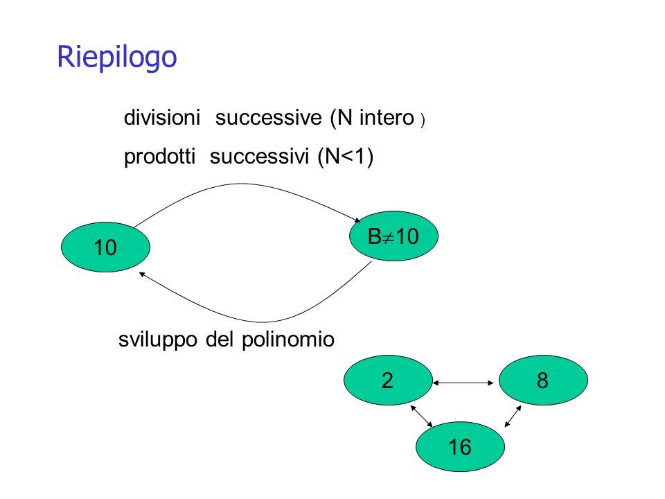 Riepilogo divisioni successive (N intero )