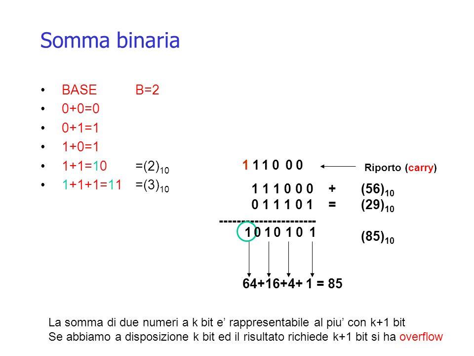 Somma binaria BASE B=2 0+0=0 0+1=1 1+0=1 1+1=10 =(2)10 1+1+1=11 =(3)10