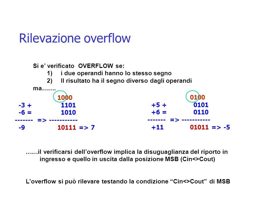 Rilevazione overflow Si e' verificato OVERFLOW se: