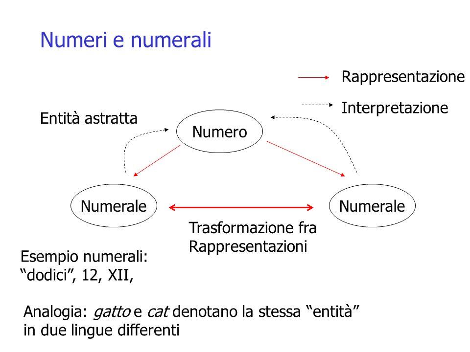 Numeri e numerali Rappresentazione Interpretazione Entità astratta