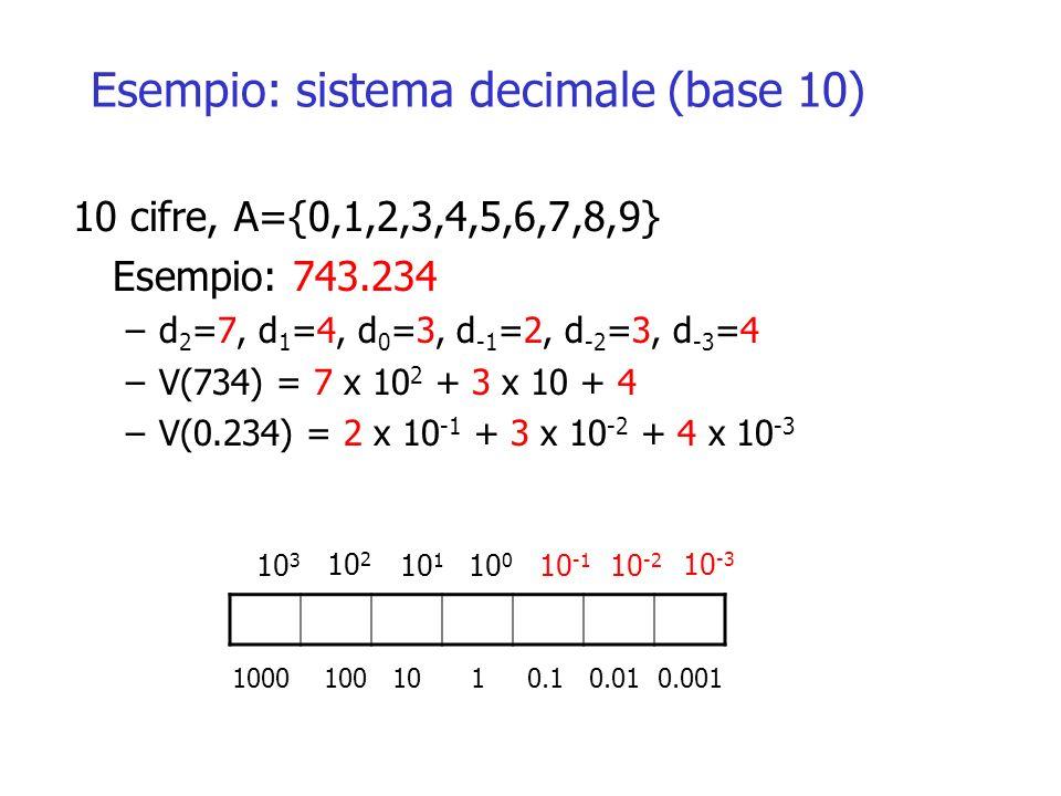 Esempio: sistema decimale (base 10)