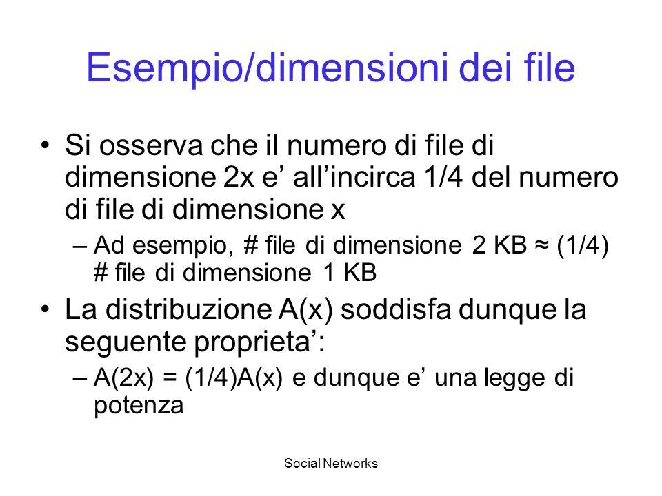 Esempio/dimensioni dei file