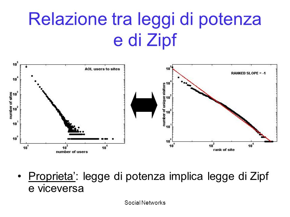 Relazione tra leggi di potenza e di Zipf