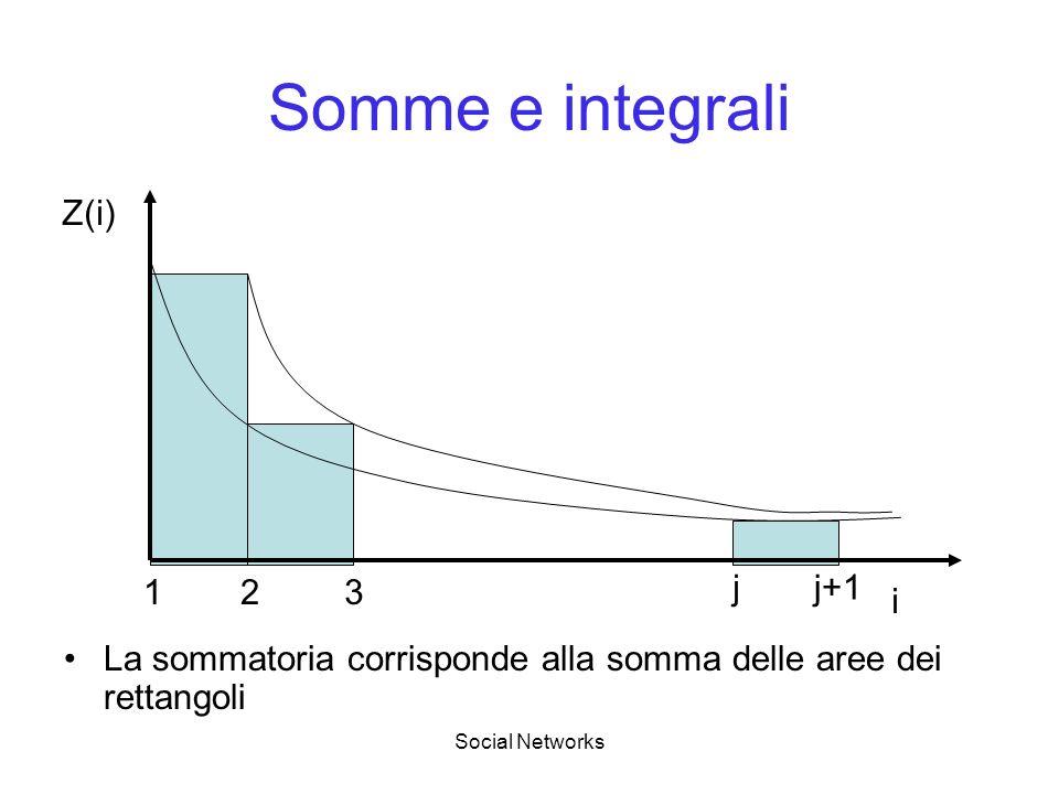Somme e integrali Z(i) 1 2 3 j j+1 i