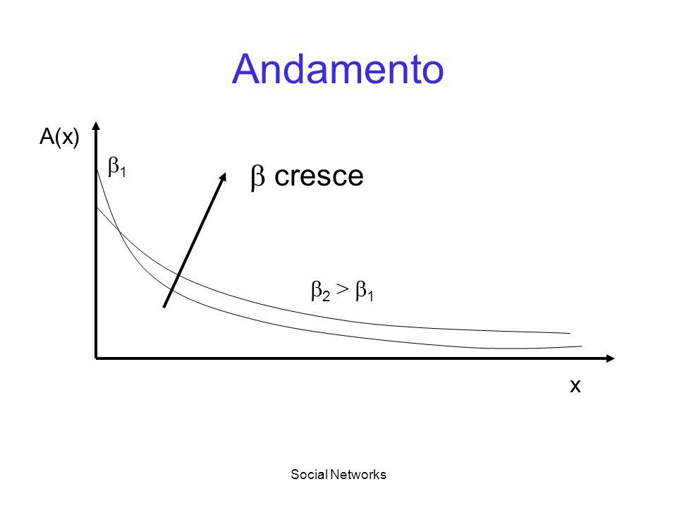Andamento x A(x) 1  cresce 2 > 1 Social Networks