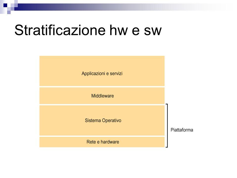 Stratificazione hw e sw