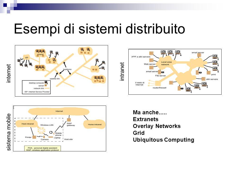 Esempi di sistemi distribuito