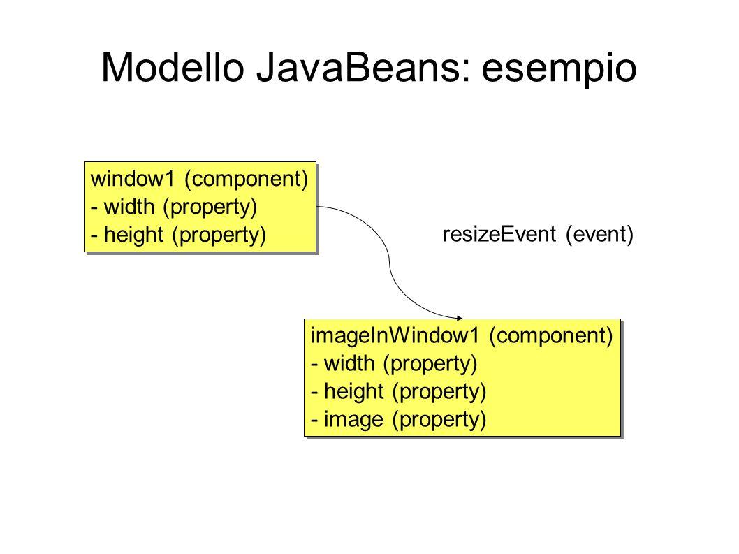 Modello JavaBeans: esempio
