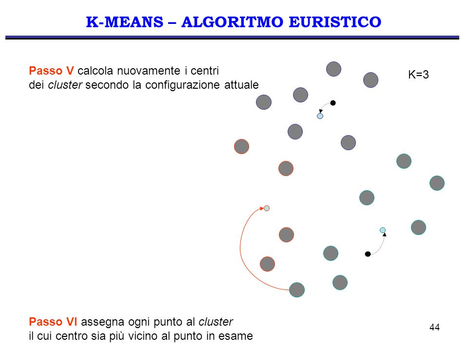 K-MEANS – ALGORITMO EURISTICO