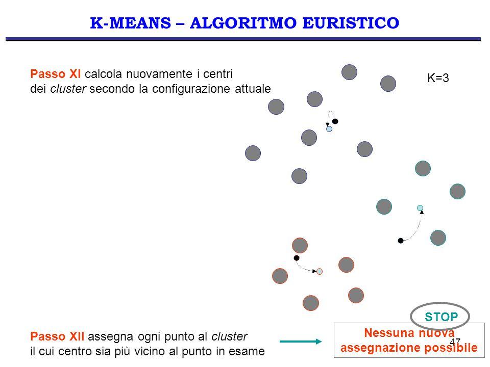 K-MEANS – ALGORITMO EURISTICO Nessuna nuova assegnazione possibile