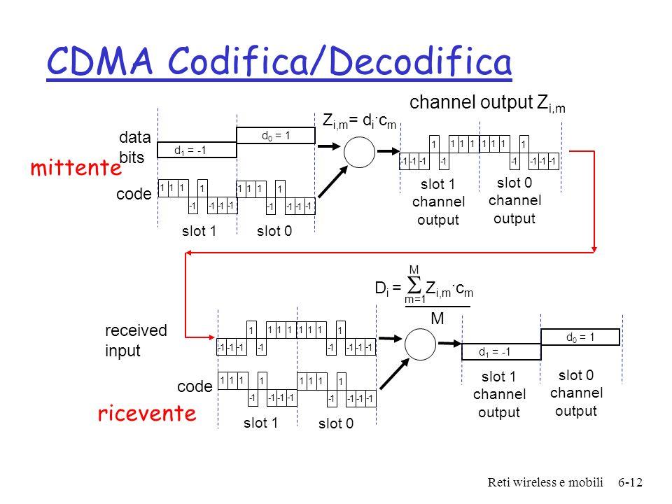 CDMA Codifica/Decodifica