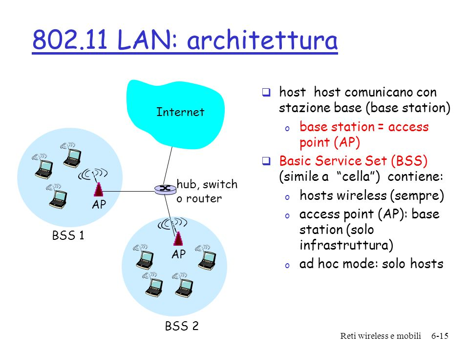 802.11 LAN: architettura Internet. host host comunicano con stazione base (base station) base station = access point (AP)