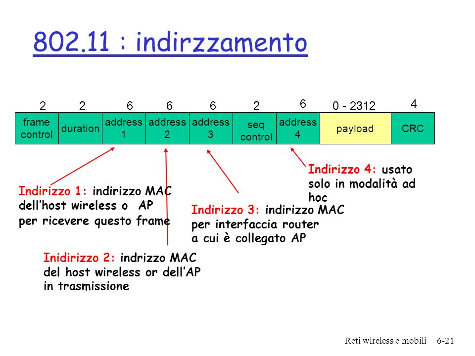 802.11 : indirzzamentoframe. control. duration. address. 1. 2. 4. 3. payload. CRC. 6. 0 - 2312. seq.