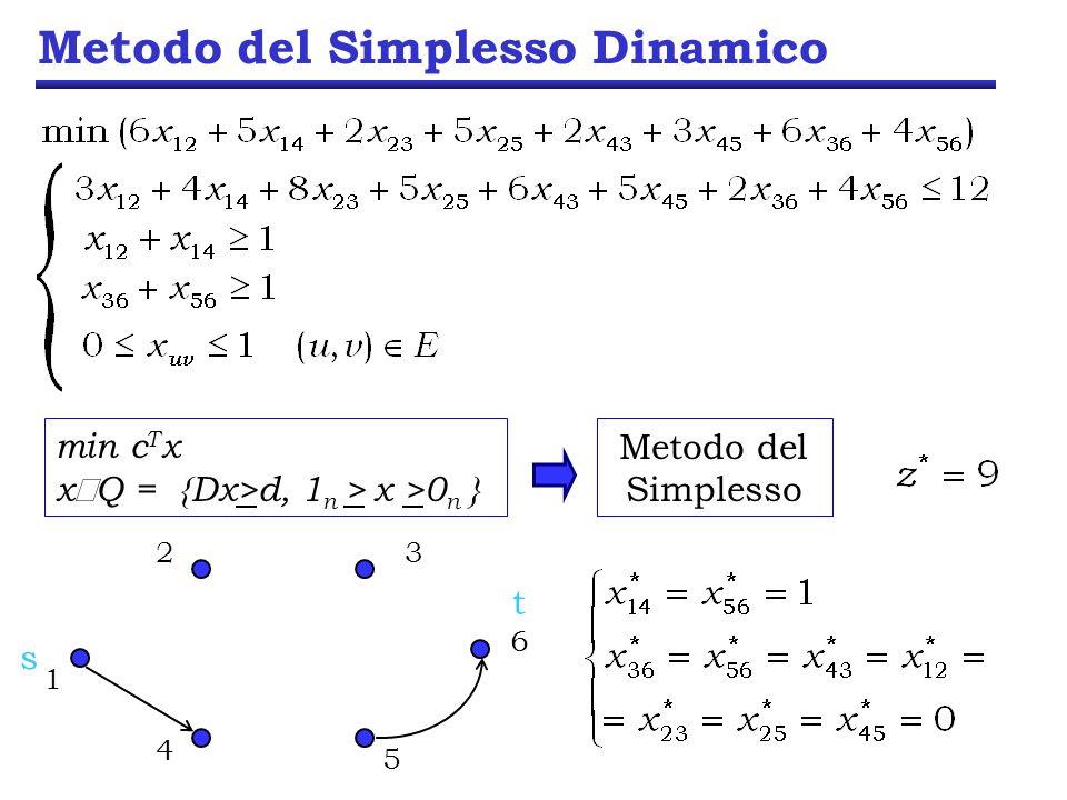 Metodo del Simplesso Dinamico