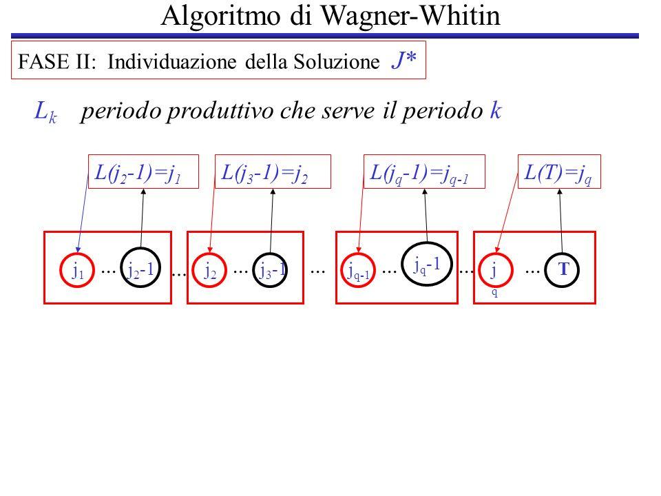 Algoritmo di Wagner-Whitin