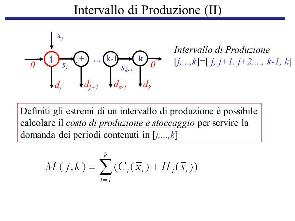 Intervallo di Produzione (II)