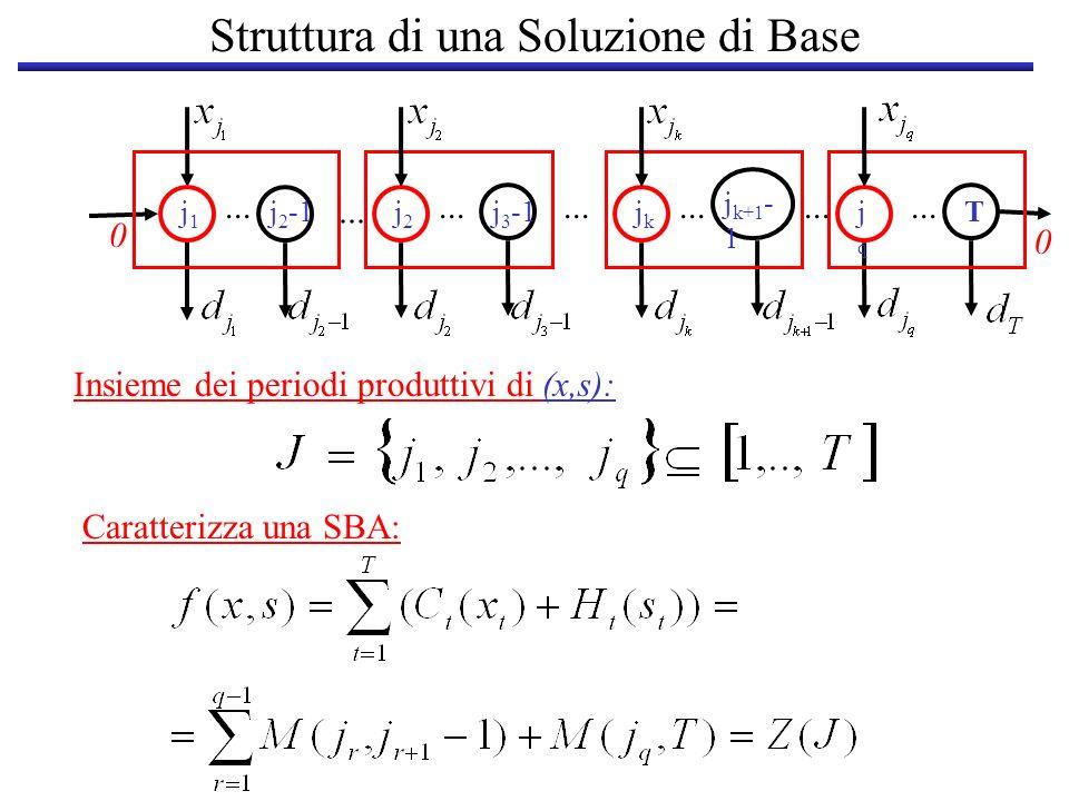 Struttura di una Soluzione di Base