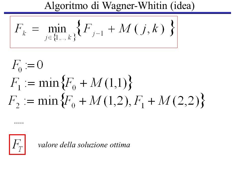 Algoritmo di Wagner-Whitin (idea)