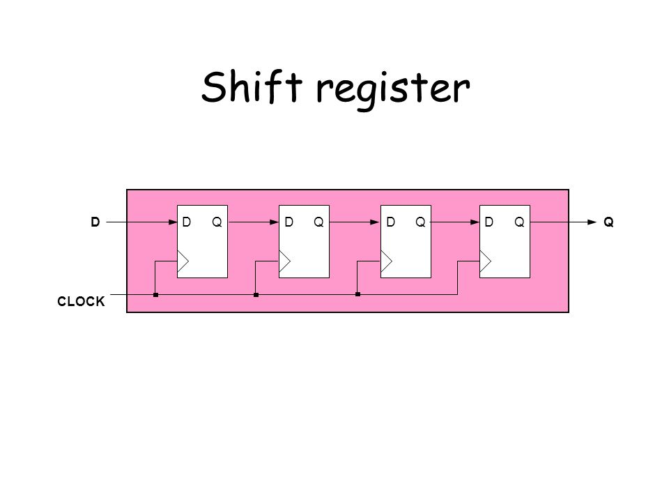 Shift register D Q D Q D Q D Q D Q CLOCK