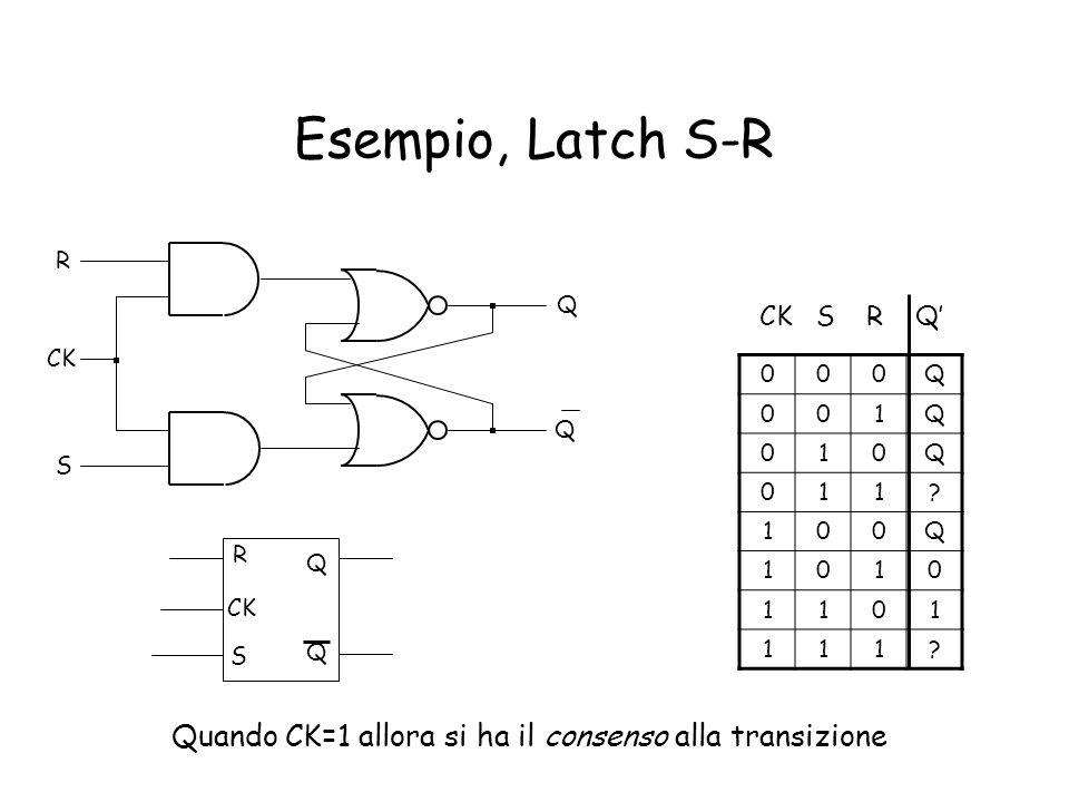 Esempio, Latch S-R R. Q. CK S R Q' CK.